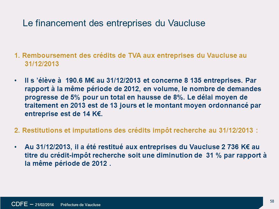 Le financement des entreprises du Vaucluse