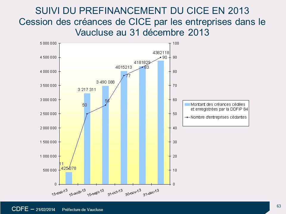18/04/14 SUIVI DU PREFINANCEMENT DU CICE EN 2013 Cession des créances de CICE par les entreprises dans le Vaucluse au 31 décembre 2013.