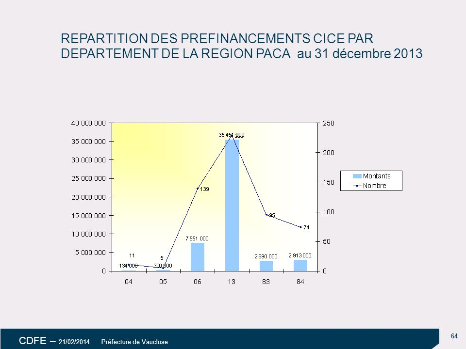 18/04/14 REPARTITION DES PREFINANCEMENTS CICE PAR DEPARTEMENT DE LA REGION PACA au 31 décembre 2013.