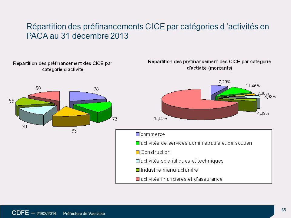 18/04/14 18/04/14. Répartition des préfinancements CICE par catégories d 'activités en PACA au 31 décembre 2013.