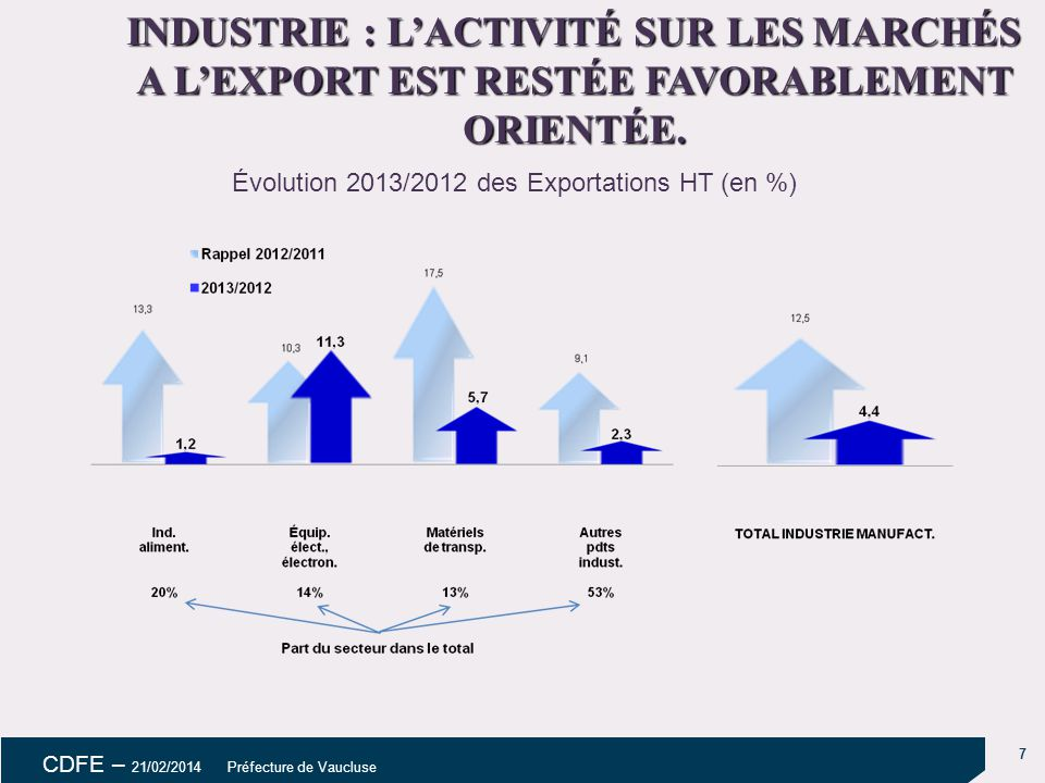 Évolution 2013/2012 des Exportations HT (en %)