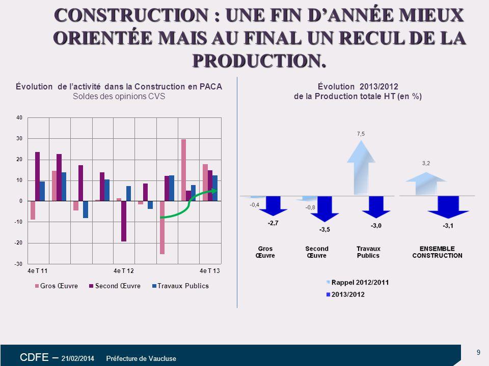 CONSTRUCTION : UNE FIN D'ANNÉE MIEUX ORIENTÉE MAIS AU FINAL UN RECUL DE LA PRODUCTION.