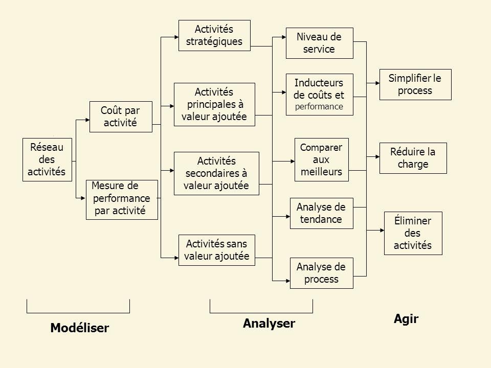 Agir Analyser Modéliser Activités stratégiques Niveau de service