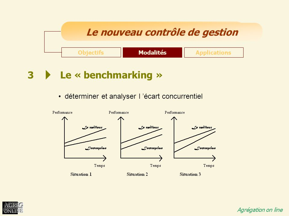 déterminer et analyser l 'écart concurrentiel