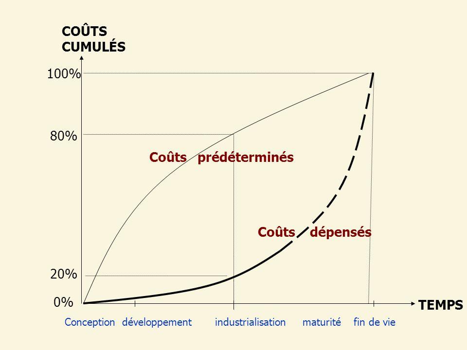 TEMPS COÛTS CUMULÉS 100% 80% Coûts prédéterminés Coûts dépensés 20% 0%