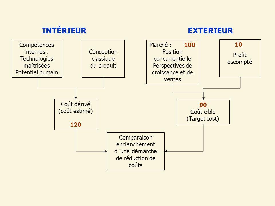 INTÉRIEUR Compétences internes : Technologies maîtrisées Potentiel humain. Conception classique du produit.