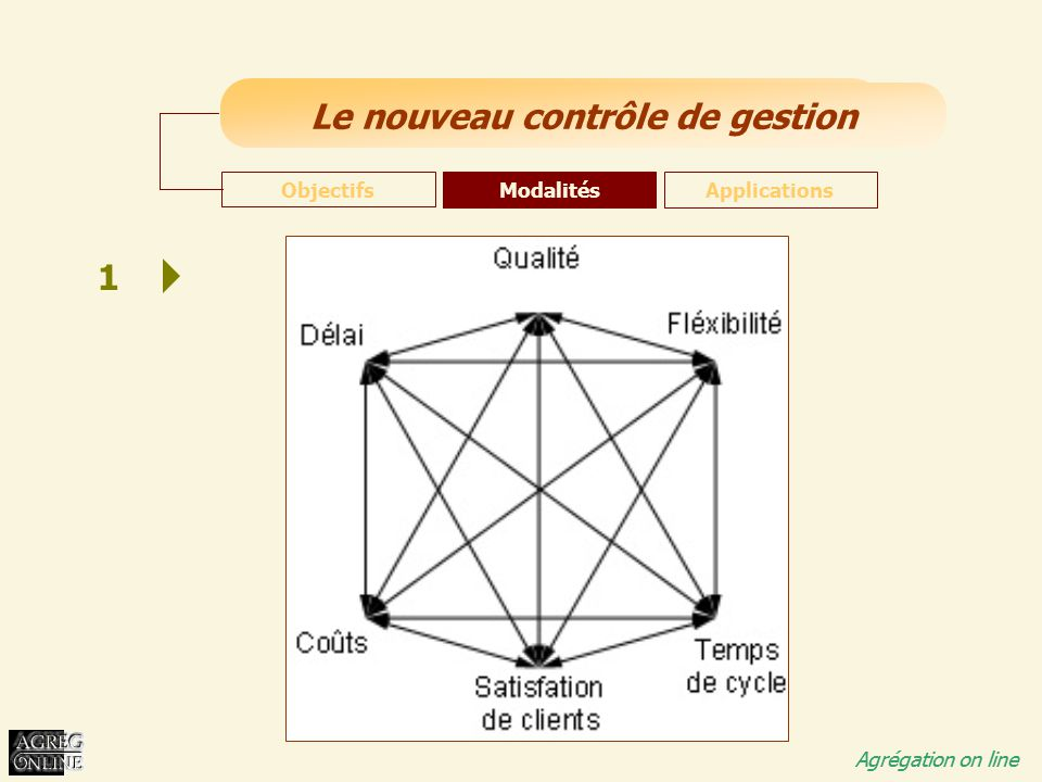 Objectifs Modalités Applications 1
