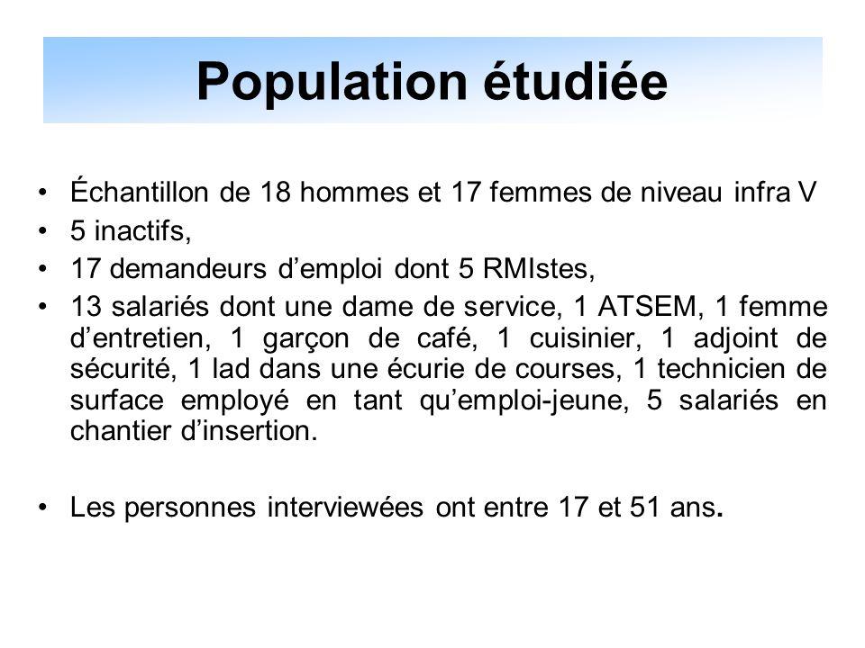 Population étudiée Échantillon de 18 hommes et 17 femmes de niveau infra V. 5 inactifs, 17 demandeurs d'emploi dont 5 RMIstes,