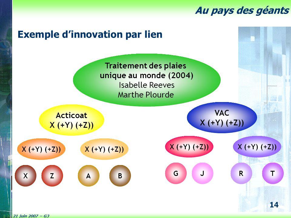 Exemple d'innovation par lien