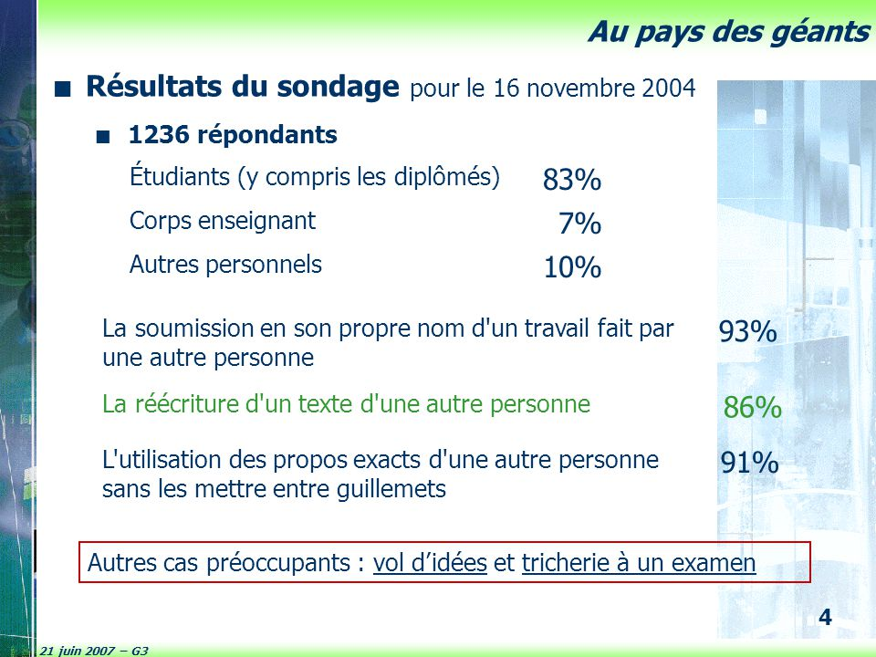 Résultats du sondage pour le 16 novembre 2004 83% 7% 10% 93% 86% 91%
