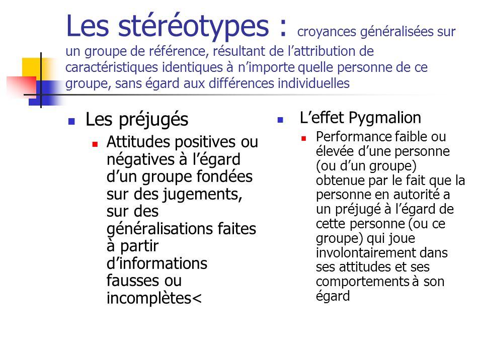 Les stéréotypes : croyances généralisées sur un groupe de référence, résultant de l'attribution de caractéristiques identiques à n'importe quelle personne de ce groupe, sans égard aux différences individuelles
