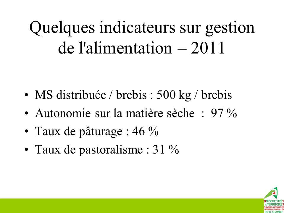 Quelques indicateurs sur gestion de l alimentation – 2011