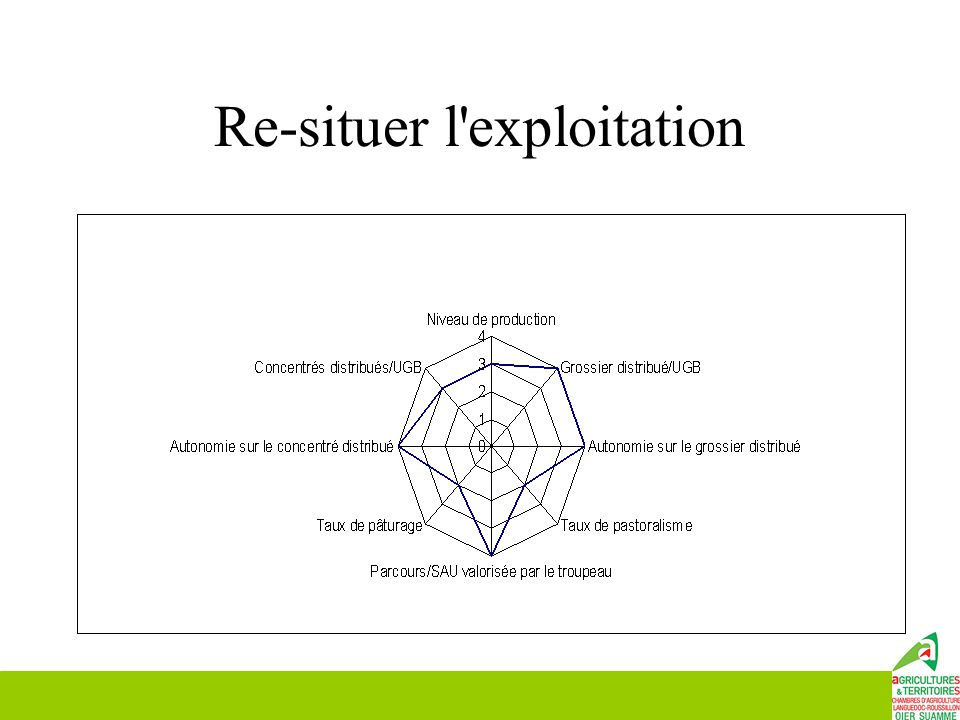 Re-situer l exploitation