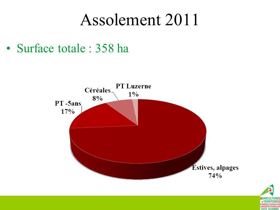 Assolement 2011 Surface totale : 358 ha