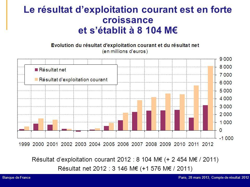 Le résultat d'exploitation courant est en forte croissance et s'établit à 8 104 M€