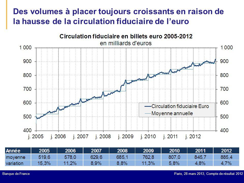 Des volumes à placer toujours croissants en raison de la hausse de la circulation fiduciaire de l'euro
