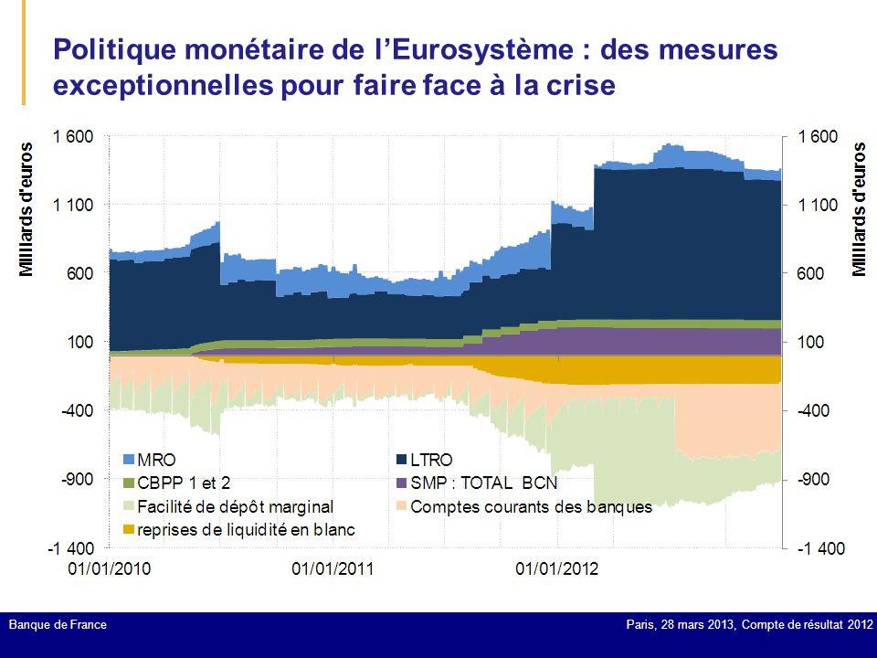 Politique monétaire de l'Eurosystème : des mesures exceptionnelles pour faire face à la crise