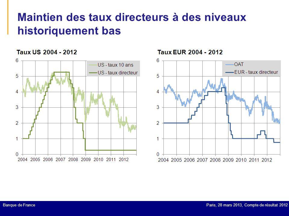 Maintien des taux directeurs à des niveaux historiquement bas