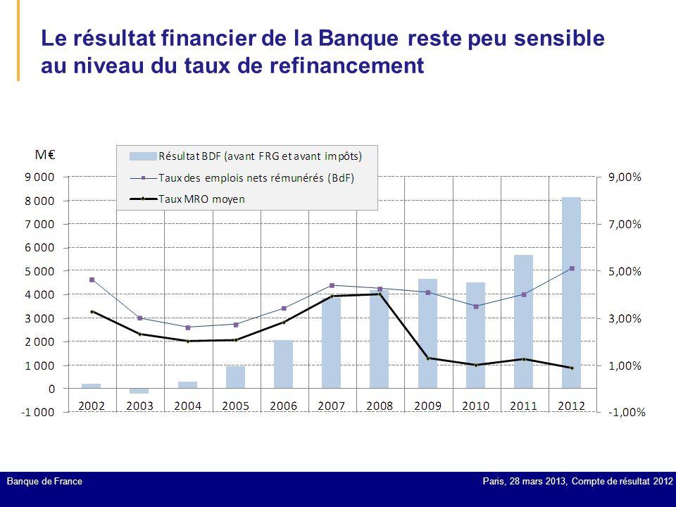 Le résultat financier de la Banque reste peu sensible au niveau du taux de refinancement