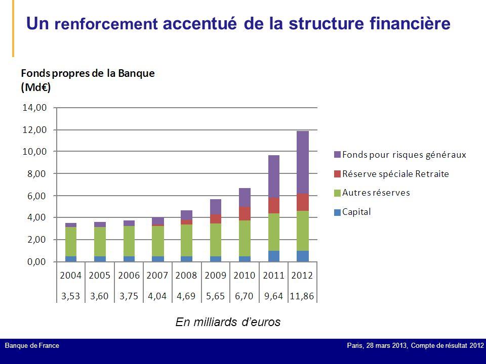 Un renforcement accentué de la structure financière