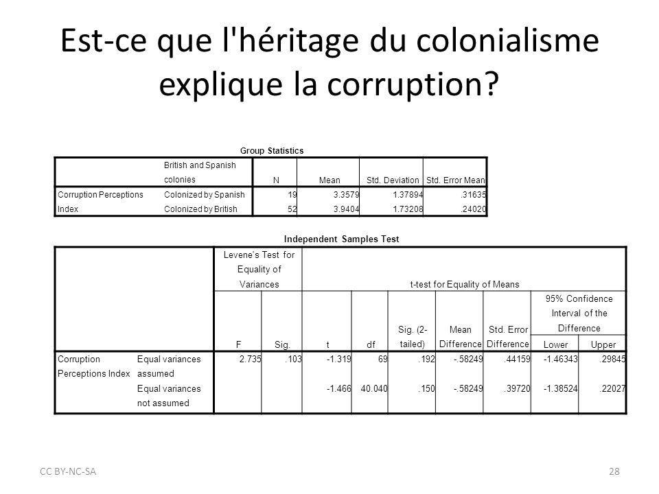 Est-ce que l héritage du colonialisme explique la corruption