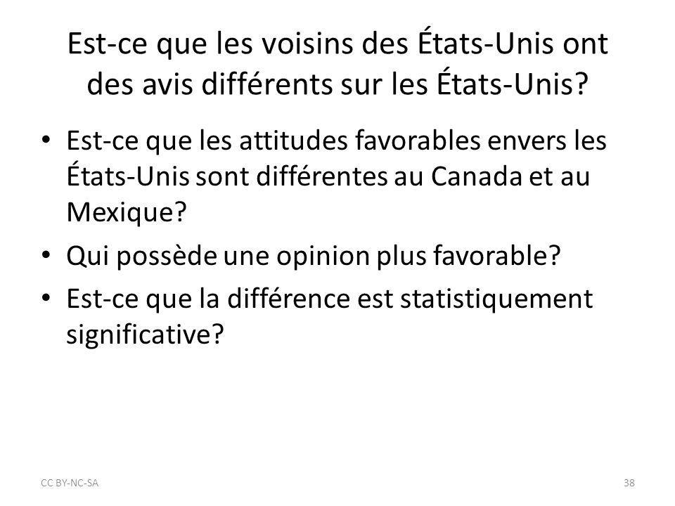 CC BY‐NC‐SA Est-ce que les voisins des États-Unis ont des avis différents sur les États-Unis