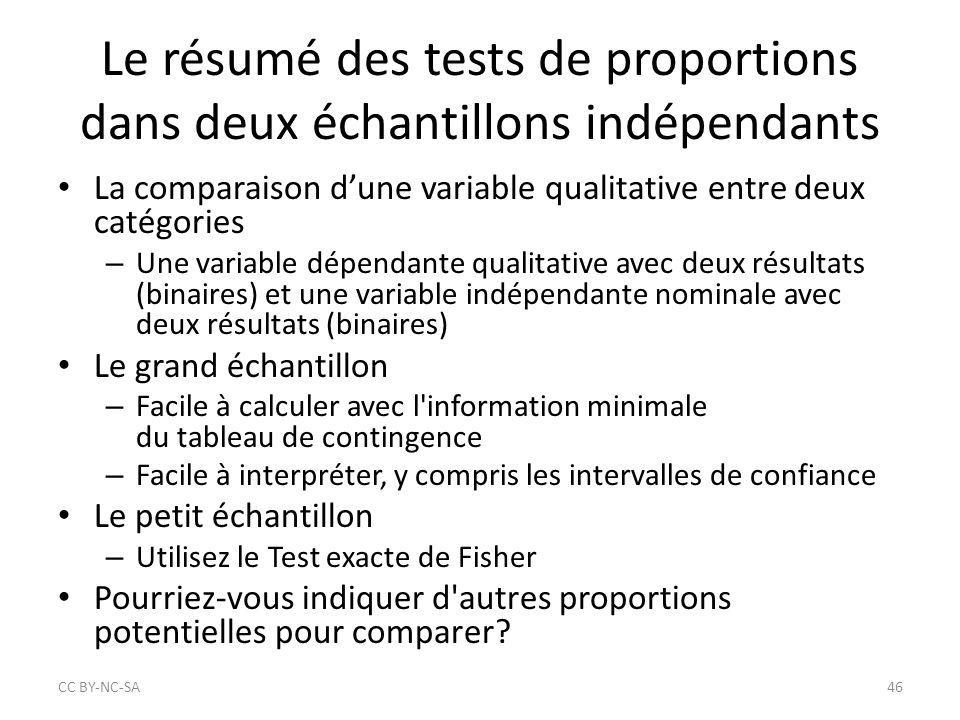 Le résumé des tests de proportions dans deux échantillons indépendants