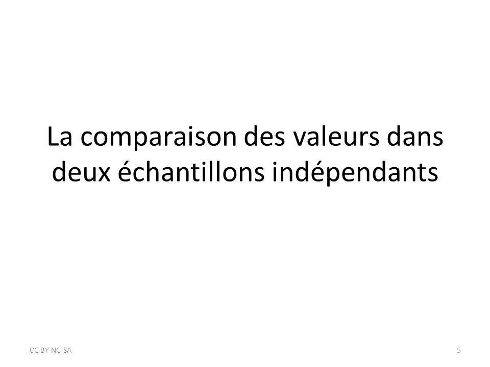 La comparaison des valeurs dans deux échantillons indépendants
