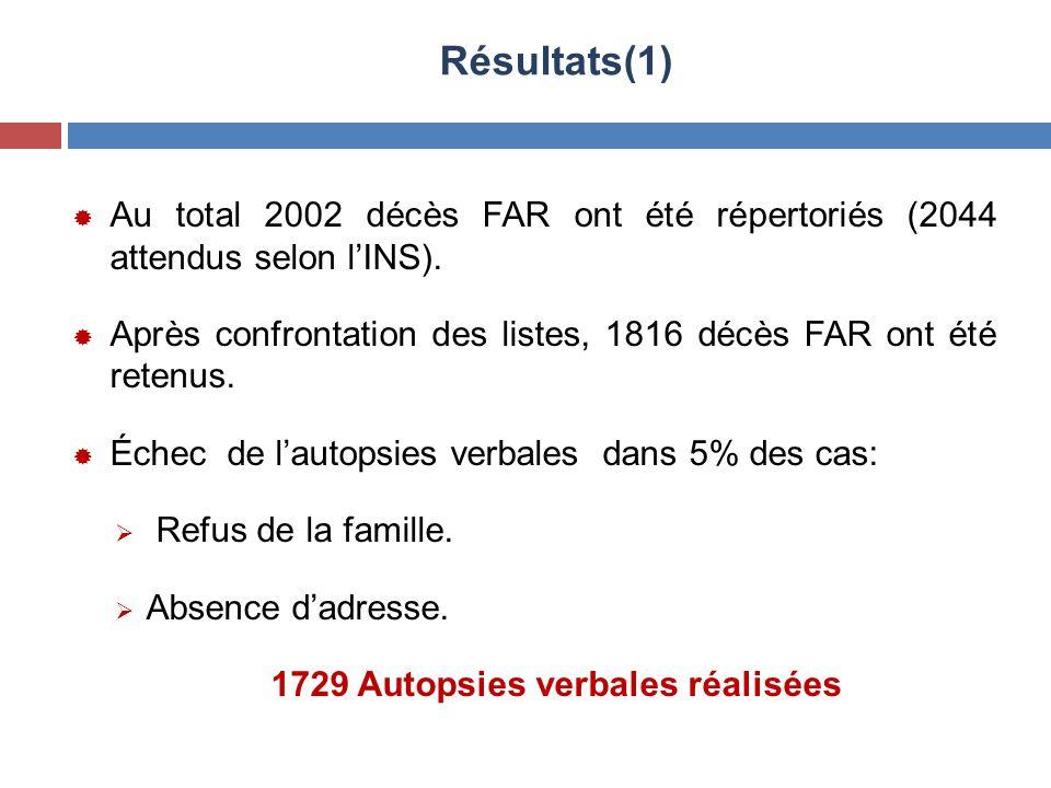 1729 Autopsies verbales réalisées