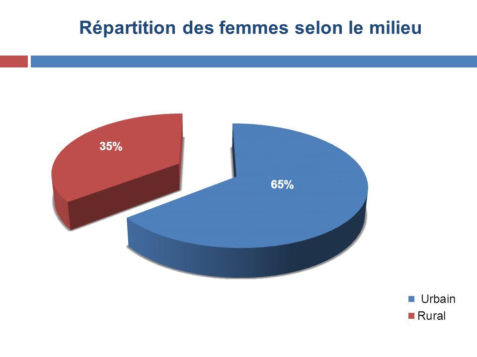 Répartition des femmes selon le milieu