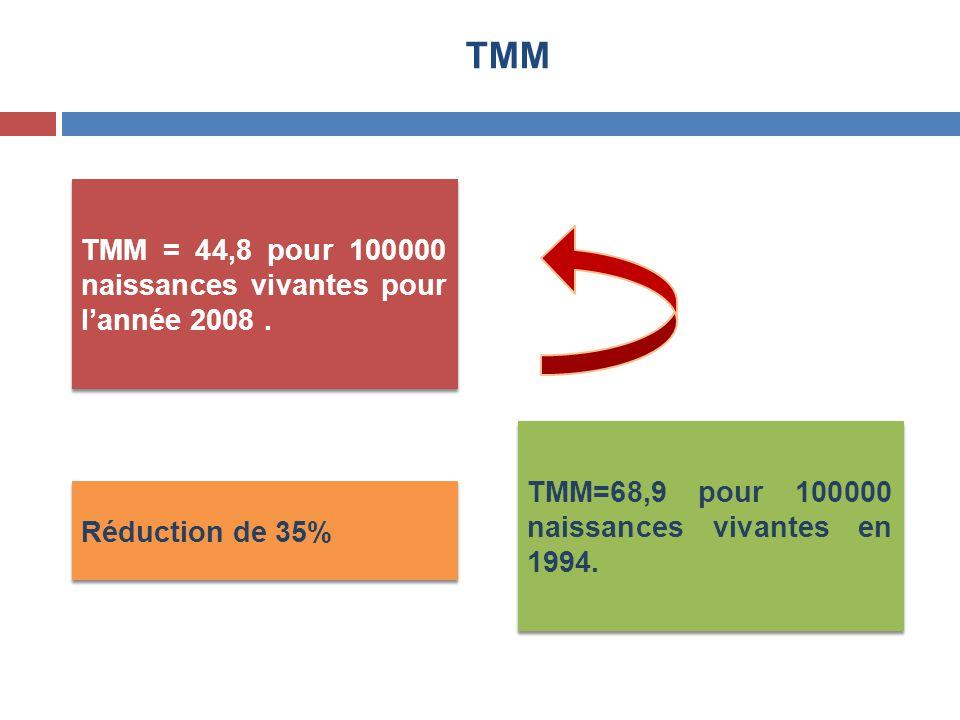TMM TMM = 44,8 pour 100000 naissances vivantes pour l'année 2008 .