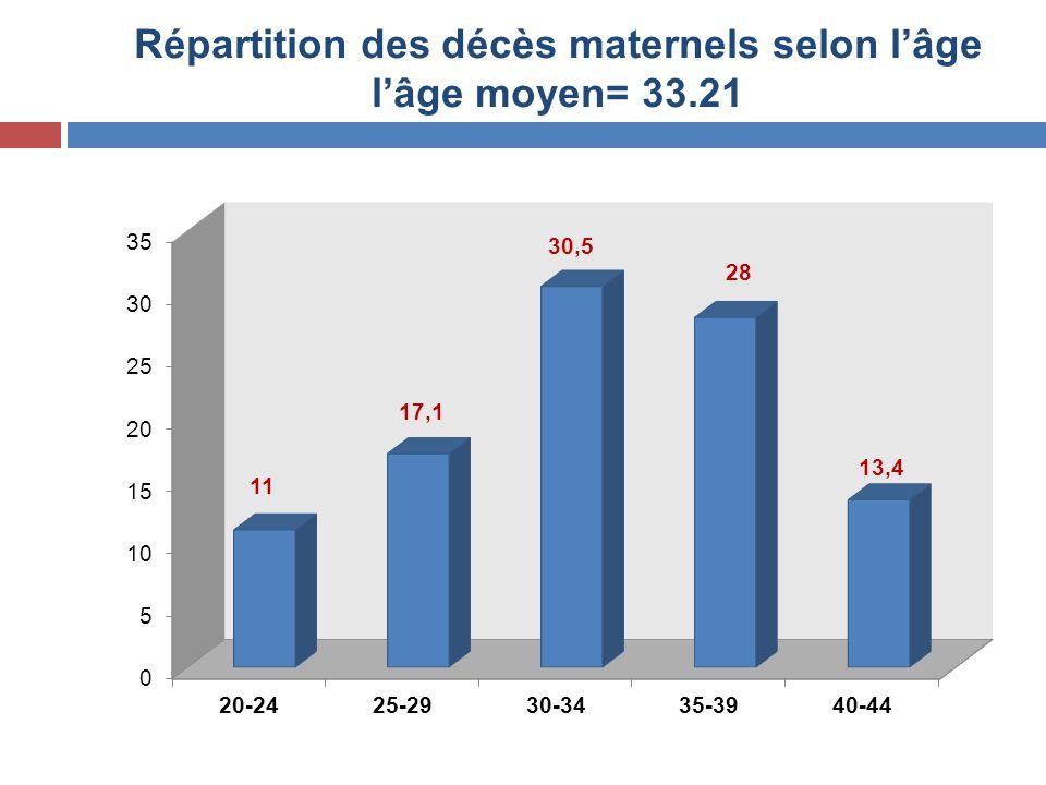Répartition des décès maternels selon l'âge l'âge moyen= 33.21