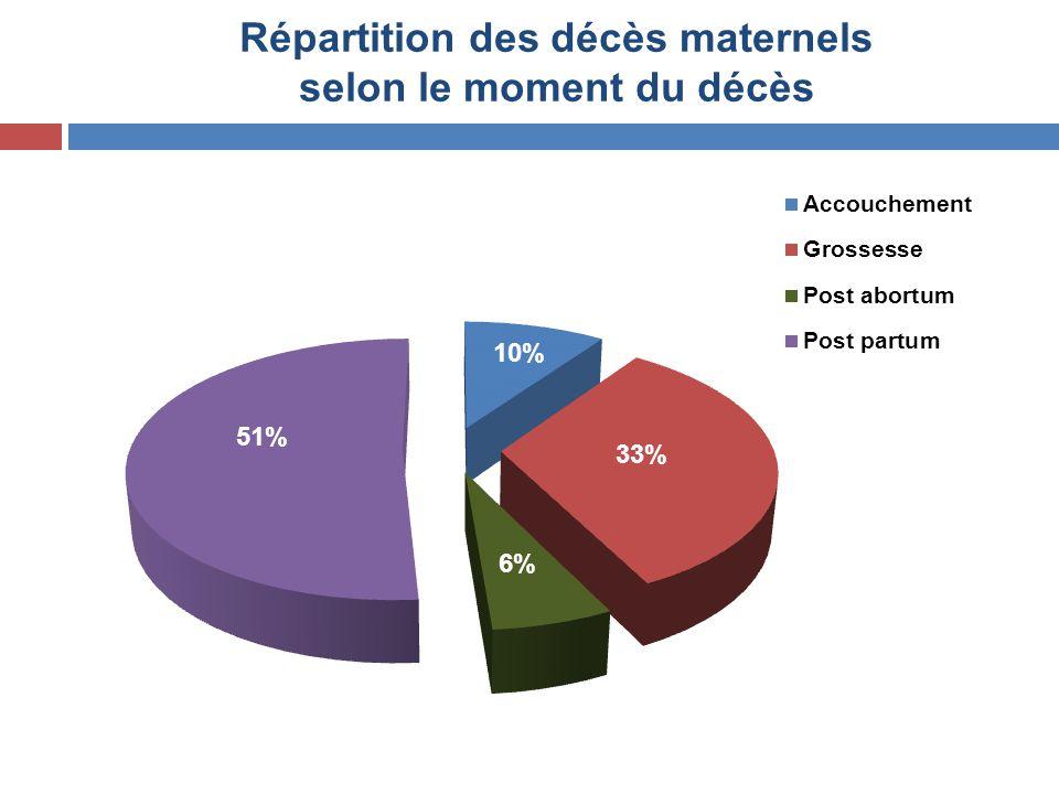 Répartition des décès maternels selon le moment du décès