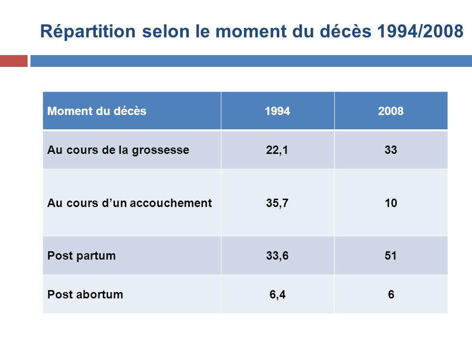 Répartition selon le moment du décès 1994/2008