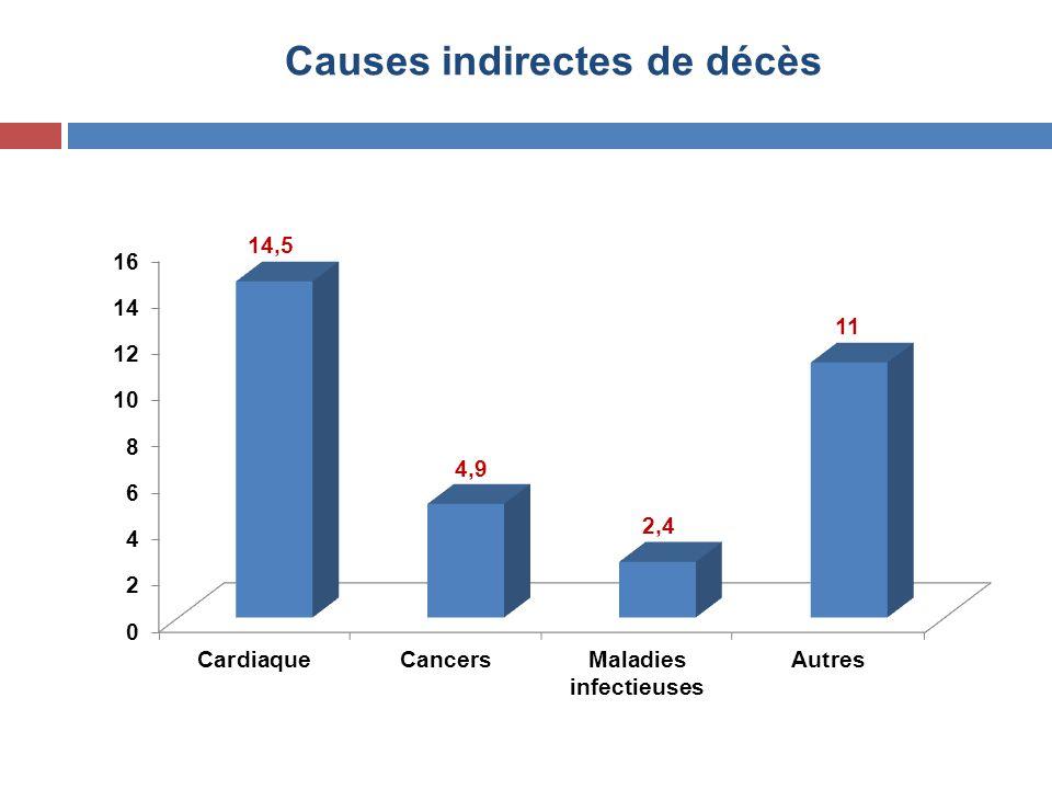 Causes indirectes de décès
