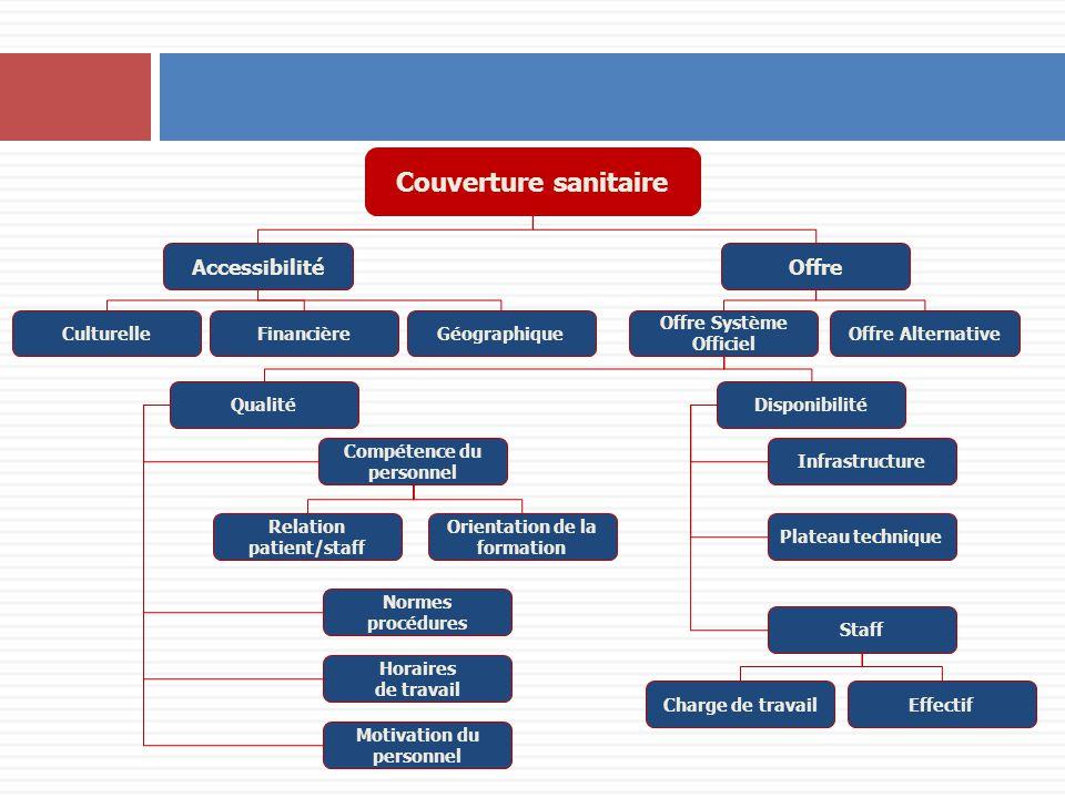 Couverture sanitaire Accessibilité Offre Culturelle Financière