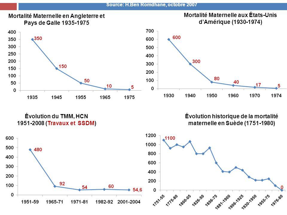 Mortalité Maternelle en Angleterre et Pays de Galle 1935-1975