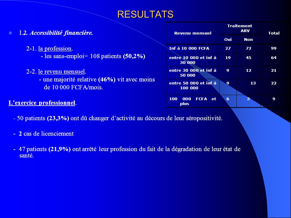 RESULTATS I.2. Accessibilité financière. 2-1. la profession.