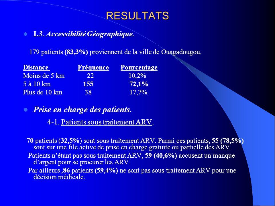 4-1. Patients sous traitement ARV.
