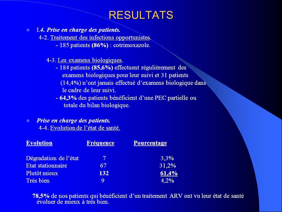 RESULTATS I.4. Prise en charge des patients.