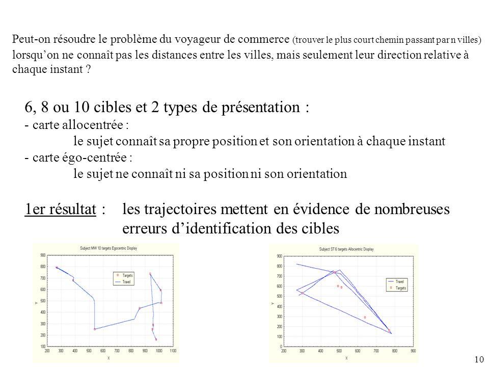 6, 8 ou 10 cibles et 2 types de présentation :