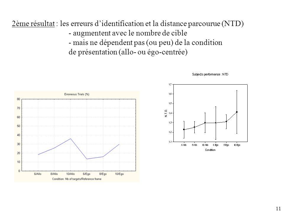 2ème résultat : les erreurs d'identification et la distance parcourue (NTD)