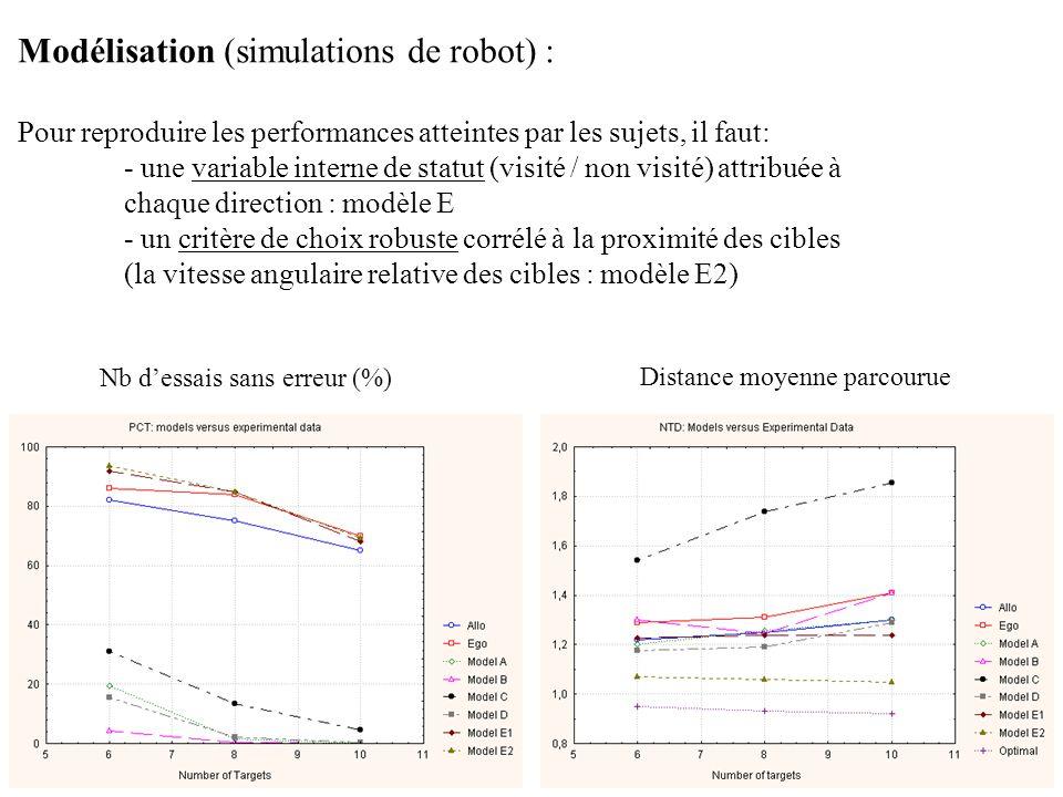 Modélisation (simulations de robot) :