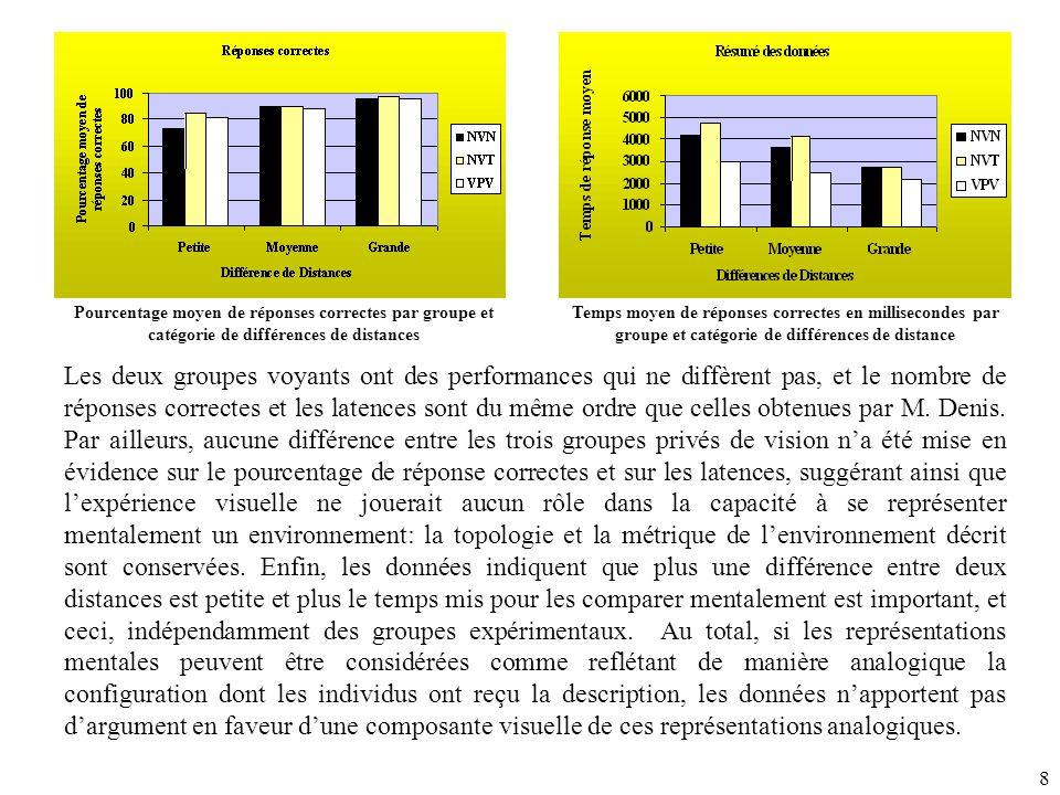 Pourcentage moyen de réponses correctes par groupe et catégorie de différences de distances