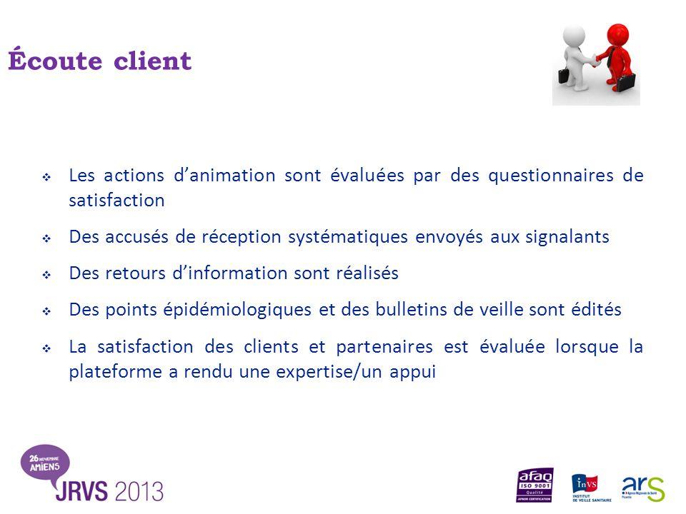 Écoute client Les actions d'animation sont évaluées par des questionnaires de satisfaction.