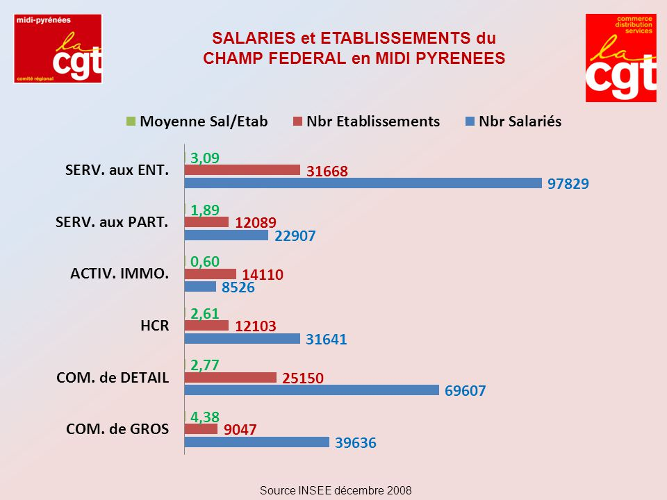 SALARIES et ETABLISSEMENTS du CHAMP FEDERAL en MIDI PYRENEES