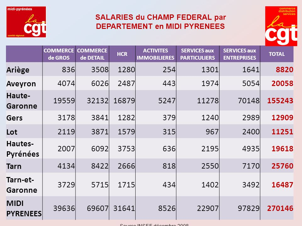 SALARIES du CHAMP FEDERAL par DEPARTEMENT en MIDI PYRENEES