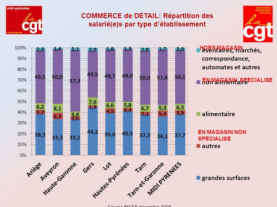 COMMERCE de DETAIL: Répartition des salarié(e)s par type d'établissement