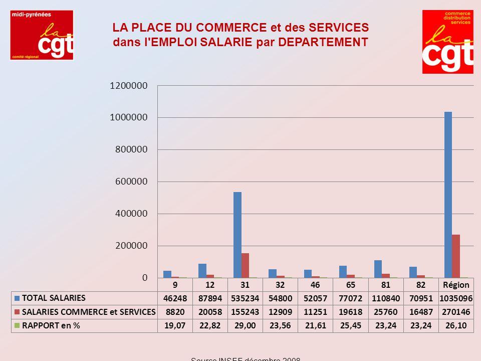 LA PLACE DU COMMERCE et des SERVICES dans l EMPLOI SALARIE par DEPARTEMENT