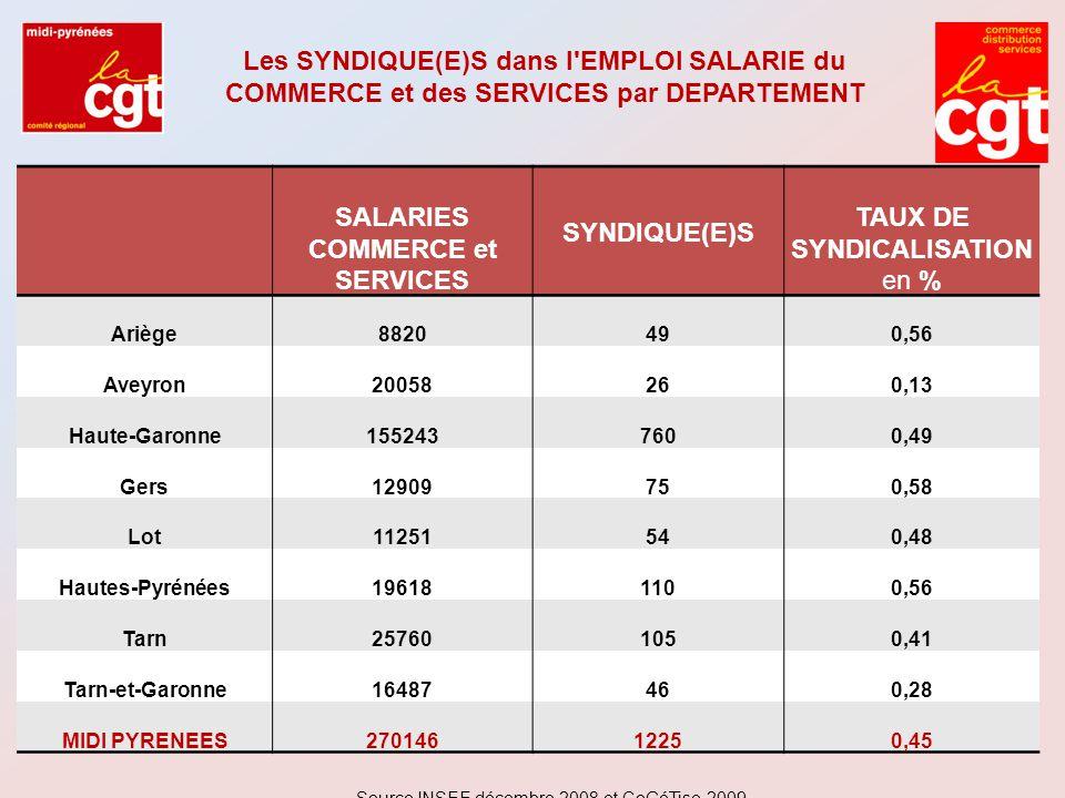 SALARIES COMMERCE et SERVICES TAUX DE SYNDICALISATION